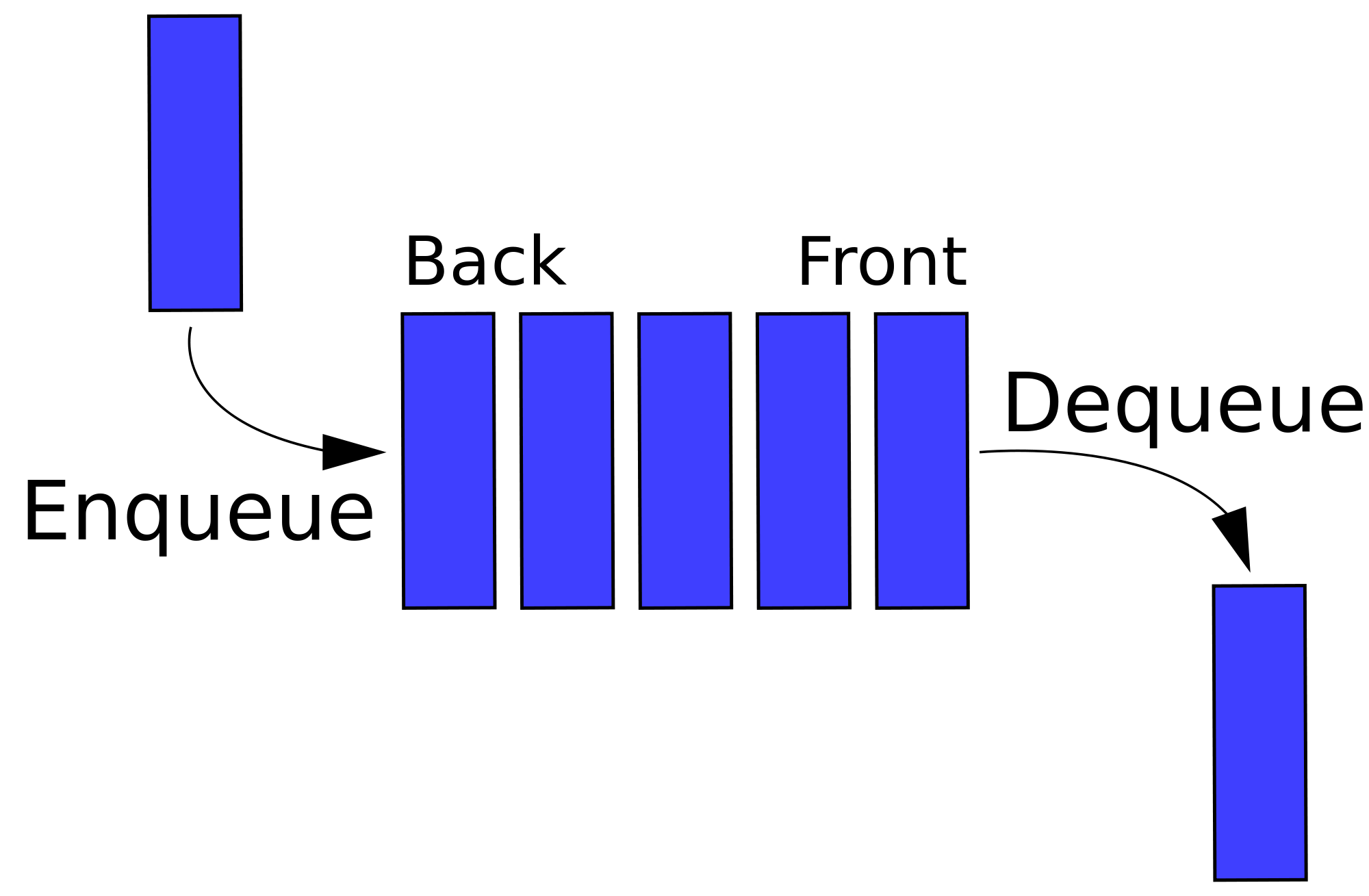 latex/einsendung/queue.png